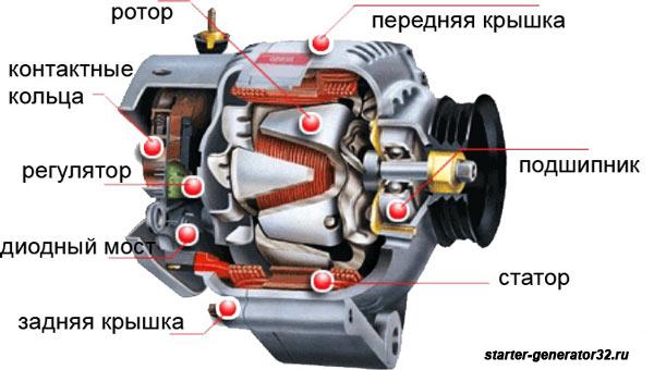 показан генератор машины в разборе и из чего состоит