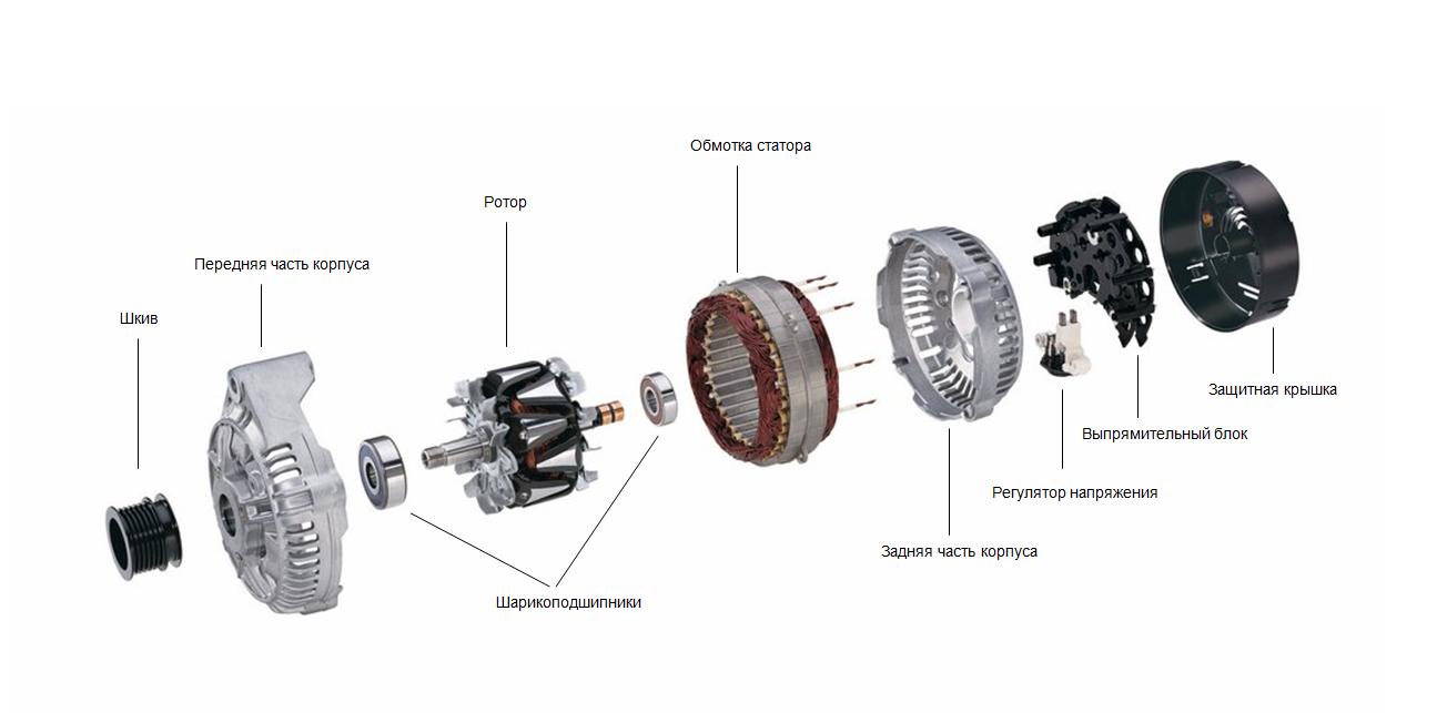 Составные части генератора